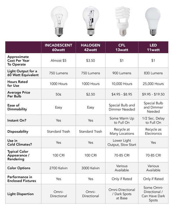 Index cfm moreover Hps Vs Metal Halide Bulbs in addition Led Lighting Efficiency Jumps Roughly 50 Since 2012 additionally Infra Red Patio Heater L  15030r 240v 1500w besides Led Vs Cf Vs Incandescent. on light bulb lumens chart