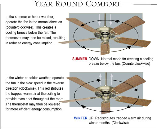 What direction ceiling fan turn in summer ceiling tiles ceiling fans in winter which way should fan rotate aloadofball Gallery